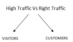 high traffic vs right traffic